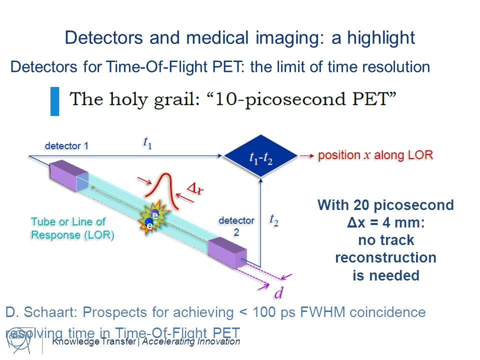 Knowledge Transfer | Accelerating Innovation Detectors and medical imaging: a highlight Detectors for Time-Of-Flight PET: the limit of time resolution With 20 picosecond Δx = 4 mm: no track reconstruction is needed D.