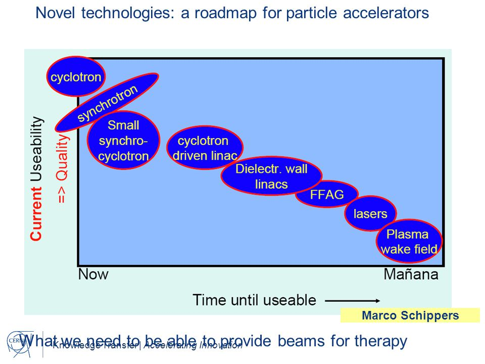 Knowledge Transfer | Accelerating Innovation Novel technologies: a roadmap for particle accelerators What we need to be able to provide beams for ther