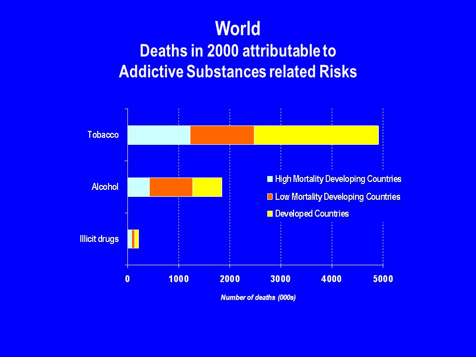 World Deaths in 2000 attributable to Addictive Substances related Risks Number of deaths (000s)