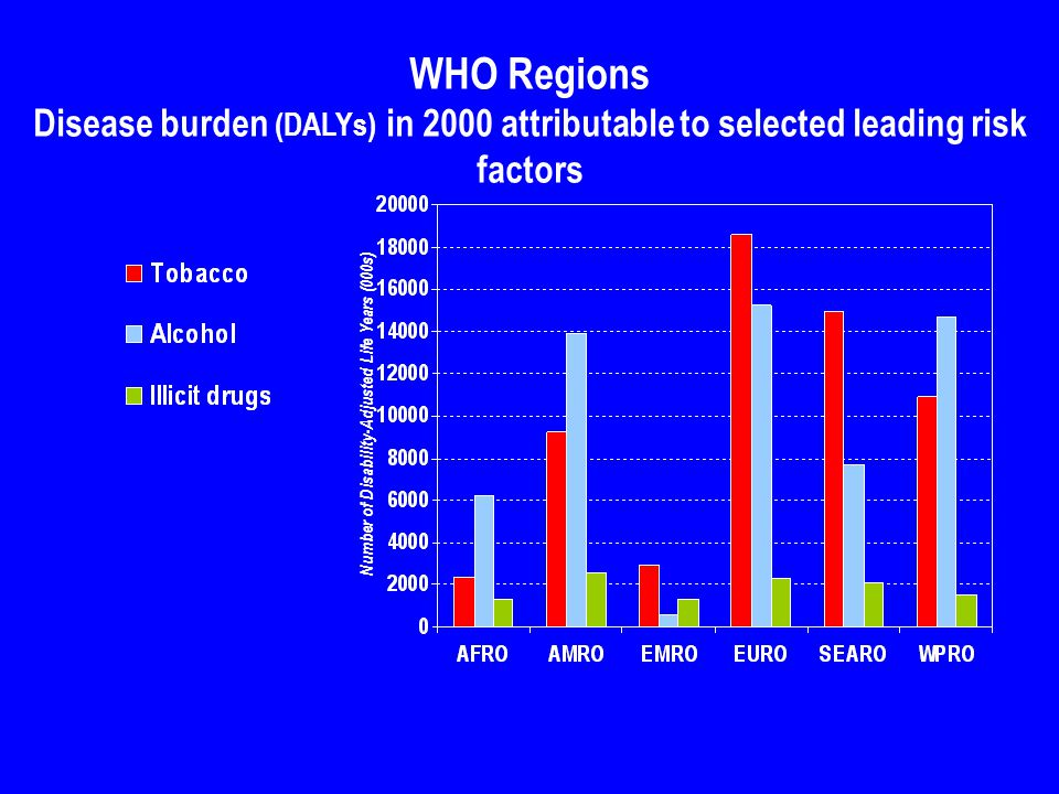 WHO Regions Disease burden (DALYs) in 2000 attributable to selected leading risk factors Number of Disability-Adjusted Life Years (000s)