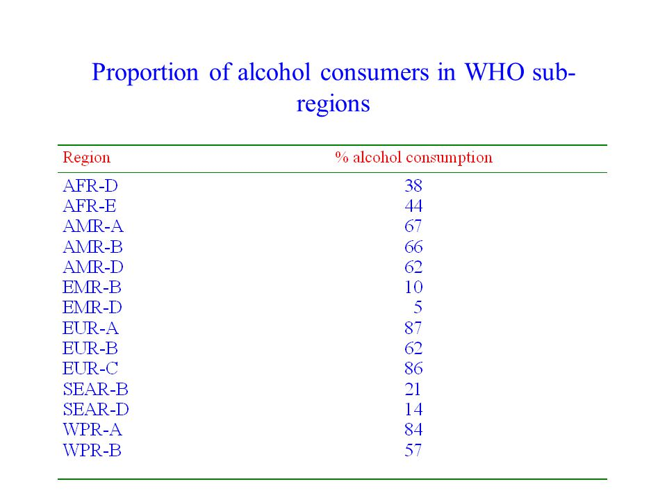Proportion of alcohol consumers in WHO sub- regions