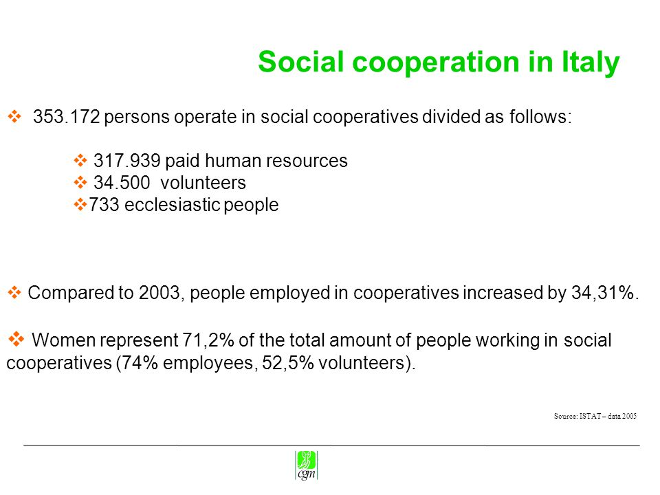 Social cooperation in Italy Source: ISTAT – data 2005  353.172 persons operate in social cooperatives divided as follows:  317.939 paid human resources  34.500 volunteers  733 ecclesiastic people  Compared to 2003, people employed in cooperatives increased by 34,31%.