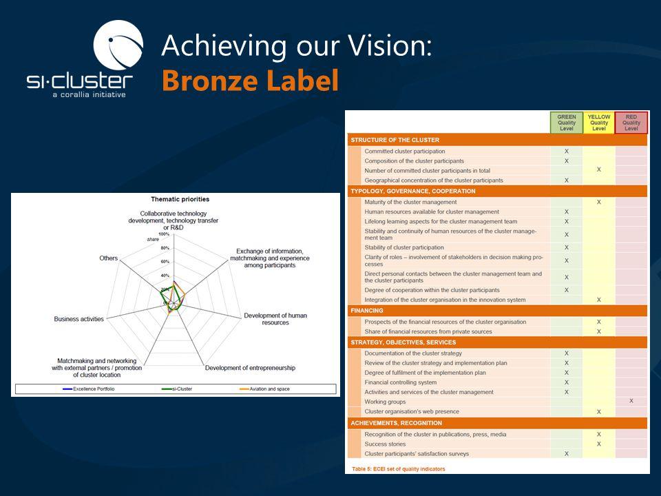 Achieving our Vision: Bronze Label