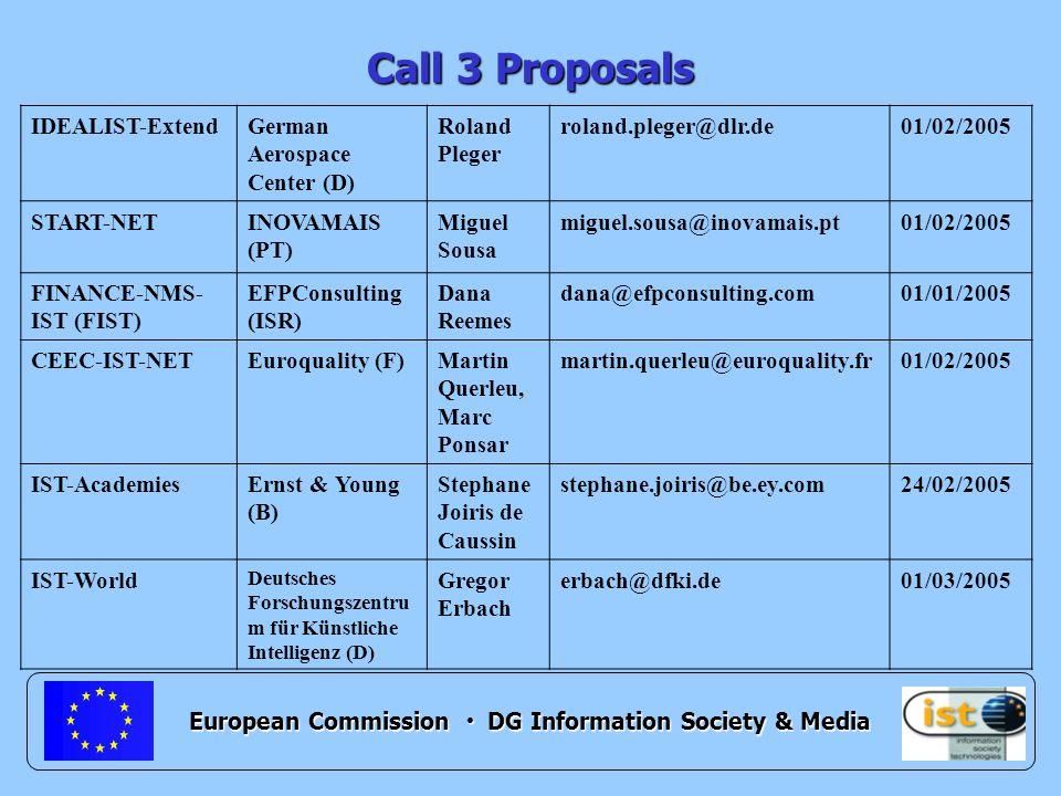 European Commission DG Information Society & Media Call 3 Proposals IDEALIST-ExtendGerman Aerospace Center (D) Roland Pleger roland.pleger@dlr.de01/02/2005 START-NETINOVAMAIS (PT) Miguel Sousa miguel.sousa@inovamais.pt01/02/2005 FINANCE-NMS- IST (FIST) EFPConsulting (ISR) Dana Reemes dana@efpconsulting.com01/01/2005 CEEC-IST-NETEuroquality (F)Martin Querleu, Marc Ponsar martin.querleu@euroquality.fr 01/02/2005 IST-AcademiesErnst & Young (B) Stephane Joiris de Caussin stephane.joiris@be.ey.com24/02/2005 IST-World Deutsches Forschungszentru m für Künstliche Intelligenz (D) Gregor Erbach erbach@dfki.de01/03/2005