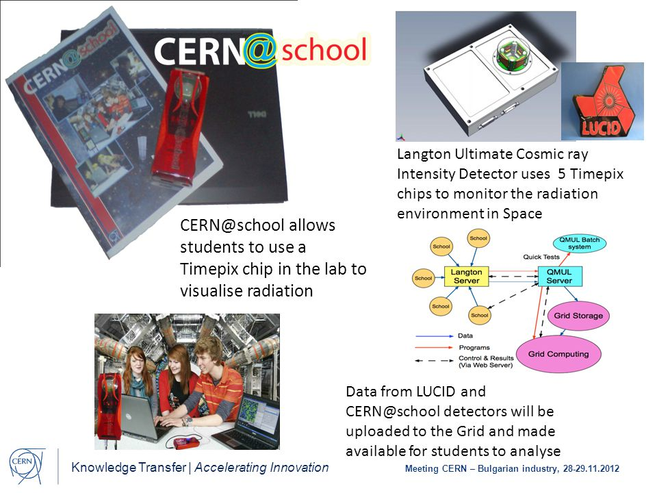 Knowledge Transfer | Accelerating Innovation Meeting CERN – Bulgarian industry, 28-29.11.2012 CERN@school allows students to use a Timepix chip in the lab to visualise radiation Langton Ultimate Cosmic ray Intensity Detector uses 5 Timepix chips to monitor the radiation environment in Space Data from LUCID and CERN@school detectors will be uploaded to the Grid and made available for students to analyse