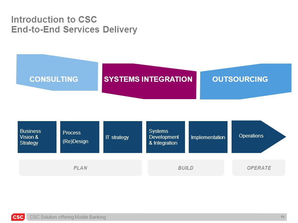 CSC Solution offering Mobile Banking 19 Business Vision & Strategy Process (Re)Design IT strategy Systems Development & Integration Implementation Ope