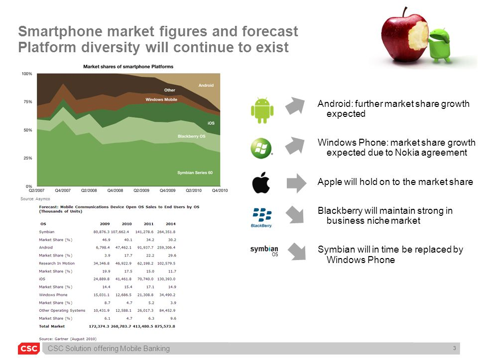 CSC Solution offering Mobile Banking 4 Mobile browser market figures Browser shares will evolve Apple user base still dominates the Belgian market (early adopters)...