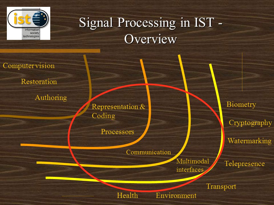 Signal Processing in IST - Overview Cryptography Watermarking Authoring Restoration HealthEnvironment Communication Biometry Transport Representation & Coding Processors Multimodal interfaces Telepresence Computer vision