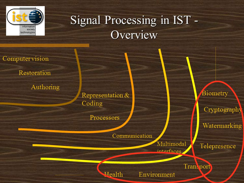 Signal Processing in IST - Overview Cryptography Watermarking Authoring Restoration HealthEnvironment Communication Biometry Transport Representation