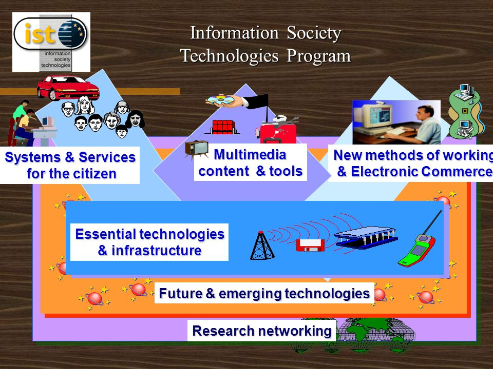 Research networking Future & emerging technologies Systems & Services for the citizen New methods of working & Electronic Commerce Multimedia content & tools Essential technologies & infrastructure Information Society Technologies Program