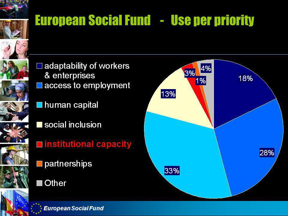 European Social Fund European Social Fund - Use per priority