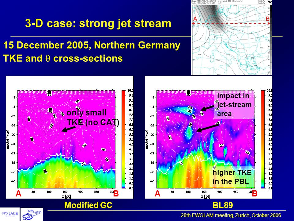28th EWGLAM meeting, Zurich, October 2006 3-D case: strong jet stream 15 December 2005, Northern Germany TKE and  cross-sections Modified GCBL89 AB only small TKE (no CAT) BA impact in jet-stream area higher TKE in the PBL