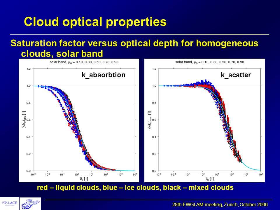 28th EWGLAM meeting, Zurich, October 2006 Cloud optical properties red – liquid clouds, blue – ice clouds, black – mixed clouds Saturation factor versus optical depth for homogeneous clouds, solar band k_absorbtionk_scatter