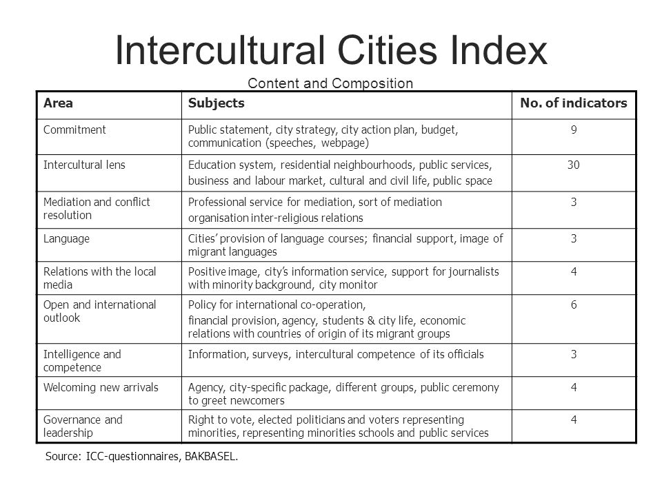 Intercultural Cities Index Content and Composition AreaSubjectsNo.