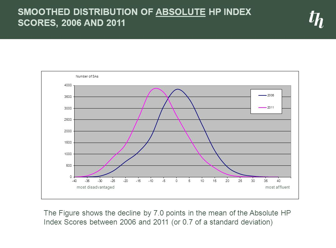 SMOOTHED DISTRIBUTION OF ABSOLUTE HP INDEX SCORES, 2006 AND 2011 The Figure shows the decline by 7.0 points in the mean of the Absolute HP Index Score