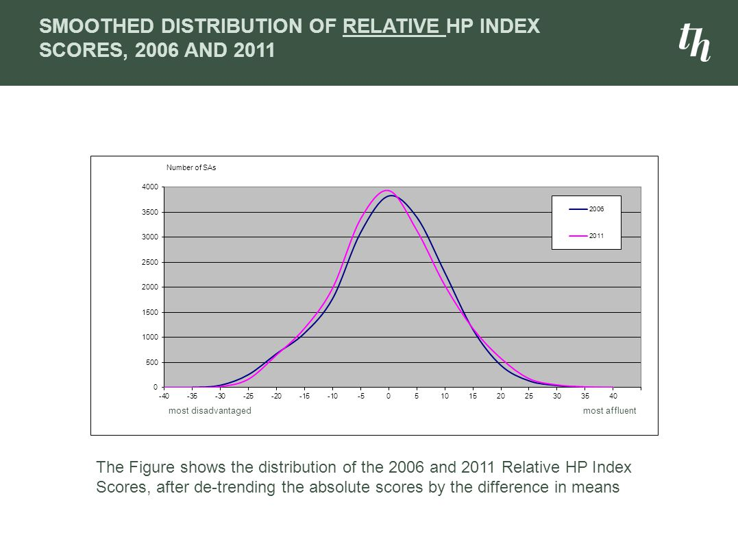 SMOOTHED DISTRIBUTION OF RELATIVE HP INDEX SCORES, 2006 AND 2011 The Figure shows the distribution of the 2006 and 2011 Relative HP Index Scores, afte