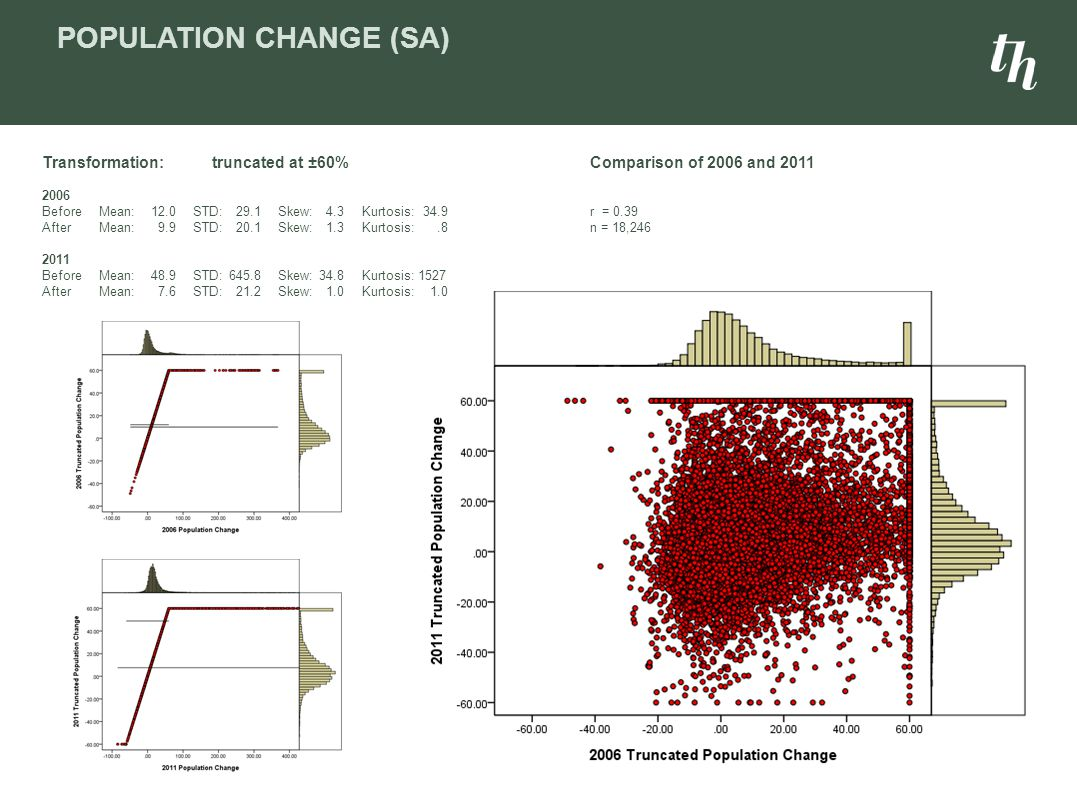 AGE DEPENDENCY RATE (SA) Comparison of 2006 and 2011 r = 0.75 n = 18,246 Transformation:truncated at 70% 2006 BeforeMean:31.1STD:8.8Skew:-0.35Kurtosis:3.0 AfterMean:31.1STD:8.7Skew:-0.55Kurtosis:1.6 2011 BeforeMean:32.7STD:8.2Skew:-0.71Kurtosis:1.9 AfterMean:32.7STD:8.2Skew:-0.72Kurtosis:1.8
