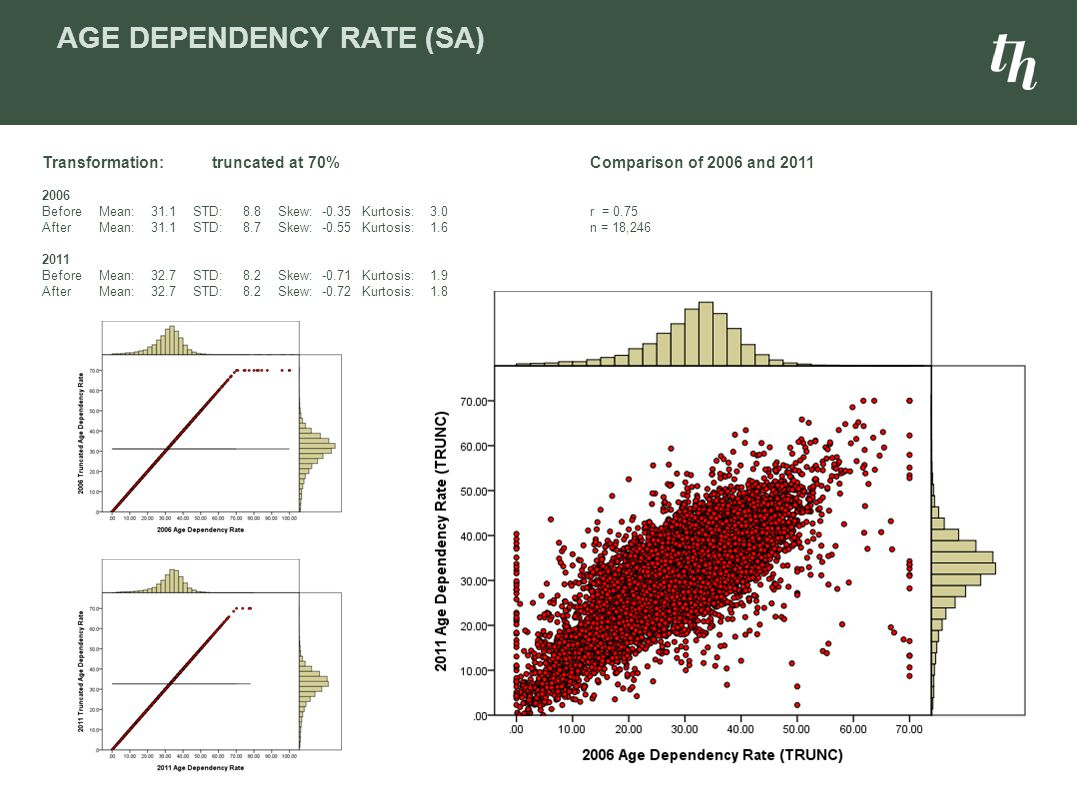 AGE DEPENDENCY RATE (SA) Comparison of 2006 and 2011 r = 0.75 n = 18,246 Transformation:truncated at 70% 2006 BeforeMean:31.1STD:8.8Skew:-0.35Kurtosis