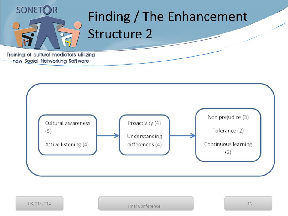 08/01/2014 15 Finding / The Enhancement Structure 2 Final Conference