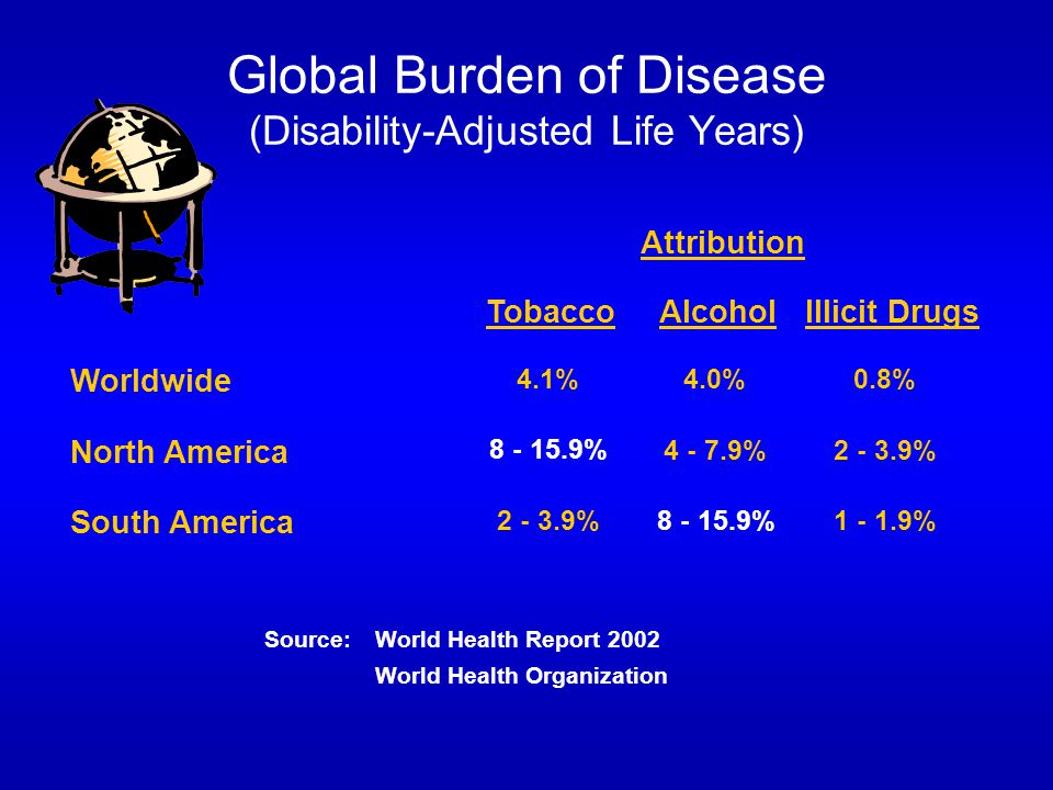 Global Burden of Disease (Disability-Adjusted Life Years) Attribution TobaccoAlcoholIllicit Drugs Worldwide 4.1%4.0%0.8% North America 8 - 15.9% 4 - 7.9%2 - 3.9% South America 2 - 3.9% 8 - 15.9% 1 - 1.9% Source: World Health Report 2002 World Health Organization