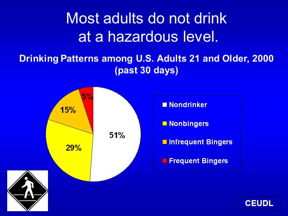 Most adults do not drink at a hazardous level. CEUDL Drinking Patterns among U.S.
