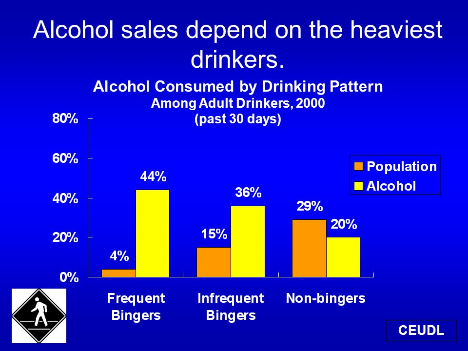 Alcohol sales depend on the heaviest drinkers.