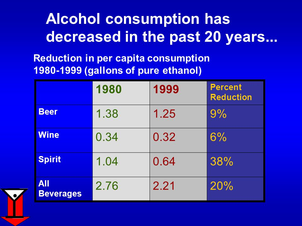 Alcohol consumption has decreased in the past 20 years...