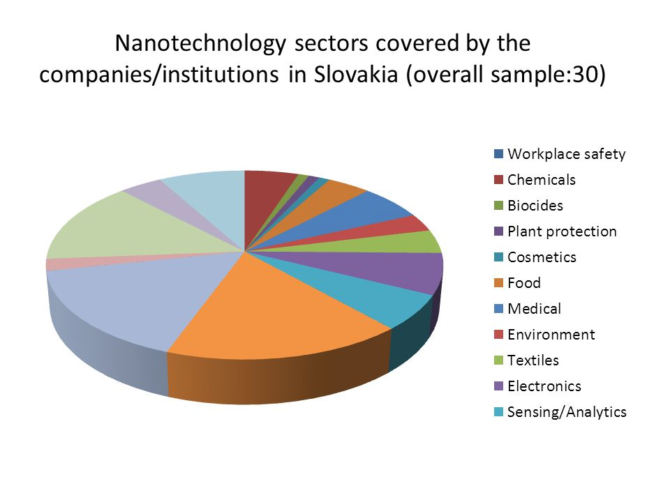 Nanotechnology sectors covered by the companies/institutions in Slovakia (overall sample:30)