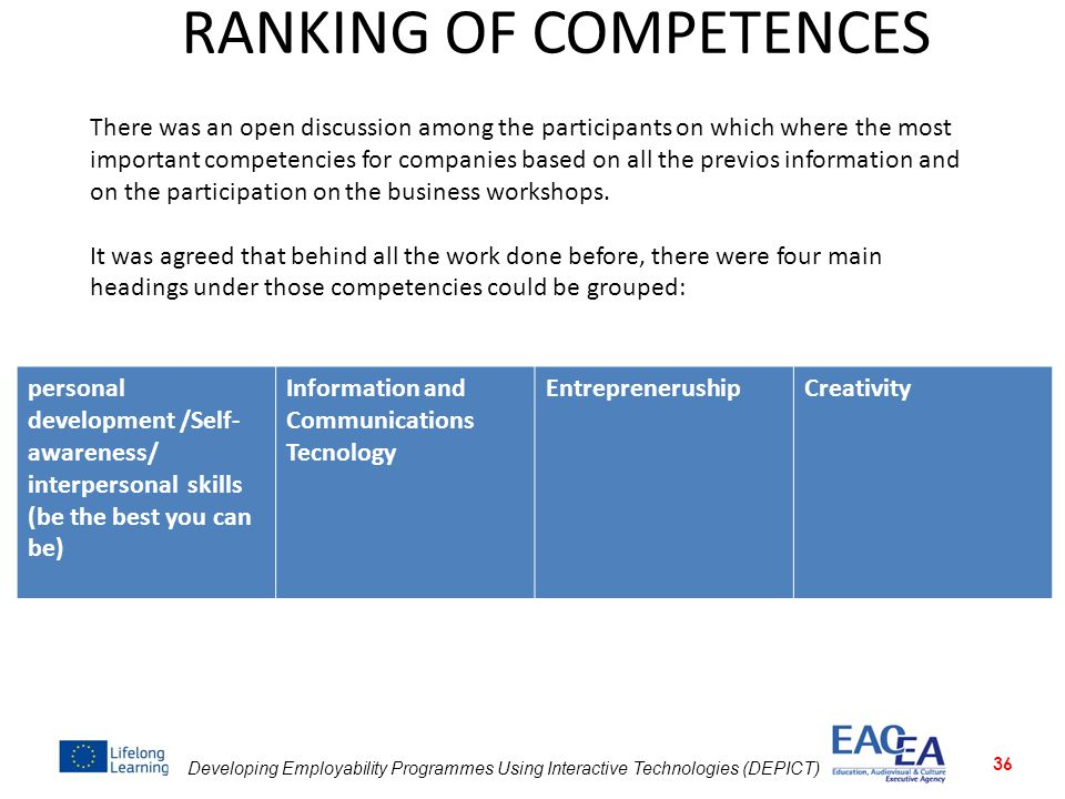 Developing Employability Programmes Using Interactive Technologies (DEPICT) RANKING OF COMPETENCES 36 personal development /Self- awareness/ interpers