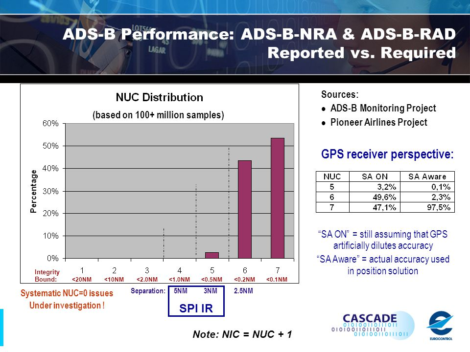 ADS-B Performance: ADS-B-NRA & ADS-B-RAD Reported vs.