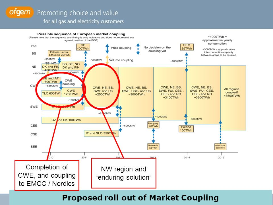 "Proposed roll out of Market Coupling Completion of CWE, and coupling to EMCC / Nordics NW region and ""enduring solution"""