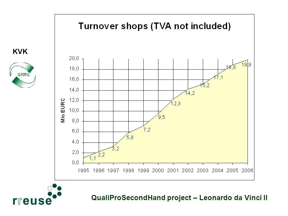 KVK QualiProSecondHand project – Leonardo da Vinci II