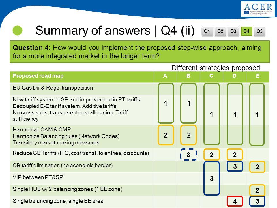 17 Consulta Pública sobre harmonização das tarifas de interligação de gás natural entre Portugal e Espanha Summary of answers | Q4 (ii) Proposed road mapABCDE EU Gas Dir.& Regs.