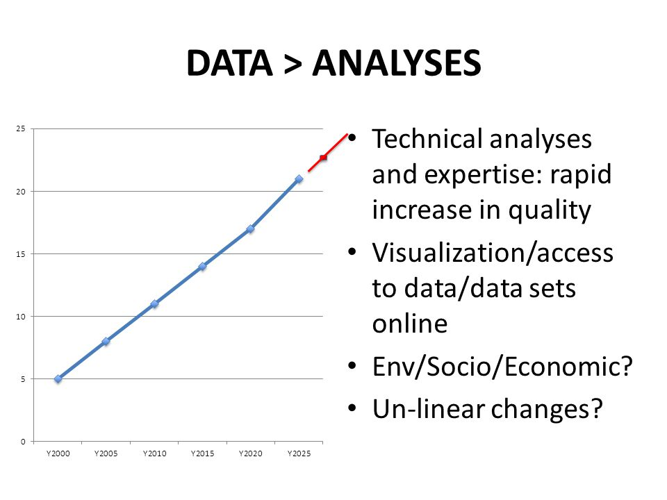 DATA > ANALYSES Technical analyses and expertise: rapid increase in quality Visualization/access to data/data sets online Env/Socio/Economic.