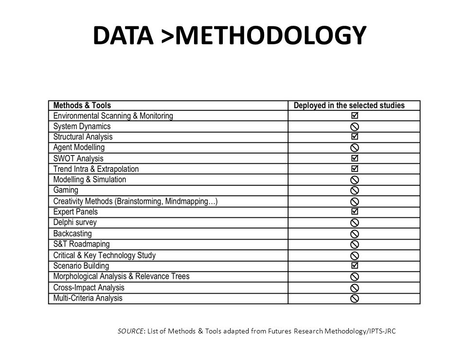 SOURCE: List of Methods & Tools adapted from Futures Research Methodology/IPTS-JRC DATA >METHODOLOGY