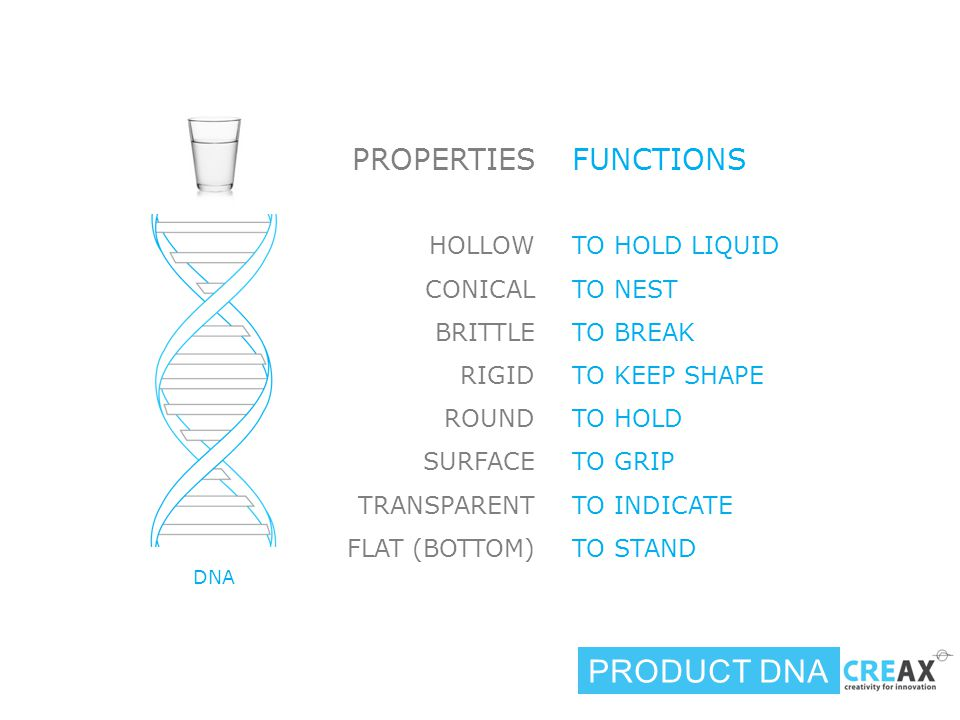 DNA HOLLOW CONICAL BRITTLE RIGID ROUND SURFACE TRANSPARENT FLAT (BOTTOM) TO HOLD LIQUID TO NEST TO BREAK TO KEEP SHAPE TO HOLD TO GRIP TO INDICATE TO STAND PRODUCT DNA PROPERTIESFUNCTIONS