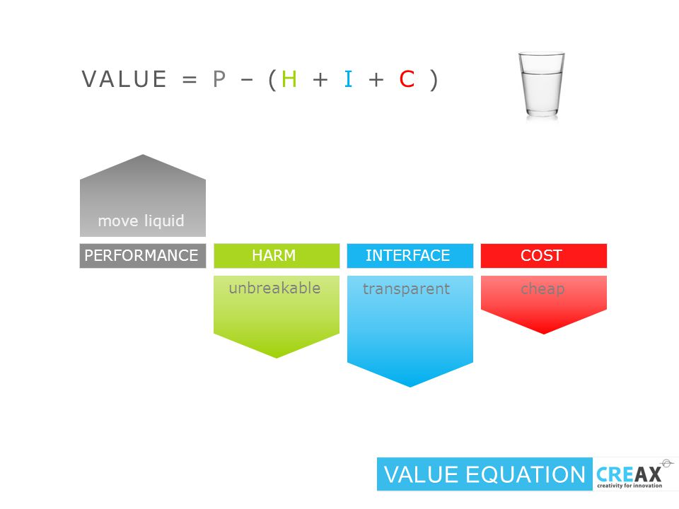 VALUE = P – (H + I + C ) VALUE EQUATION PERFORMANCE HARM INTERFACECOST cheap transparent move liquid unbreakable