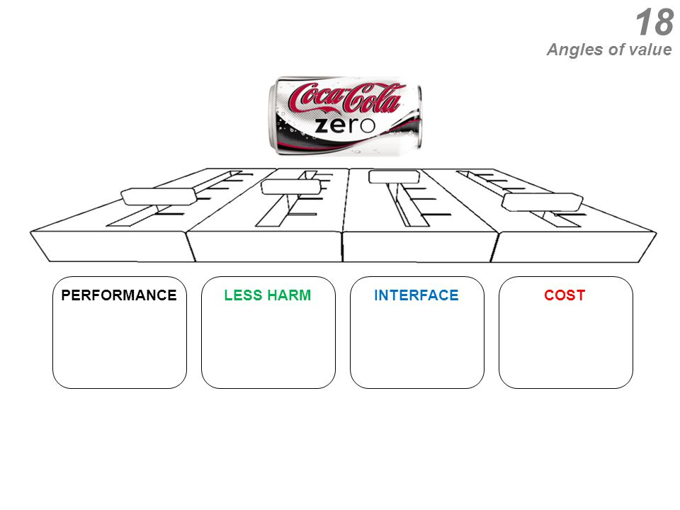 18 Angles of value PERFORMANCELESS HARMINTERFACECOST
