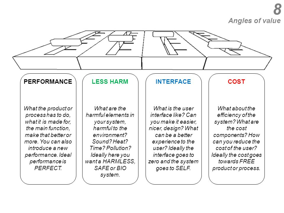 PERFORMANCE What the product or process has to do, what it is made for, the main function, make that better or more.