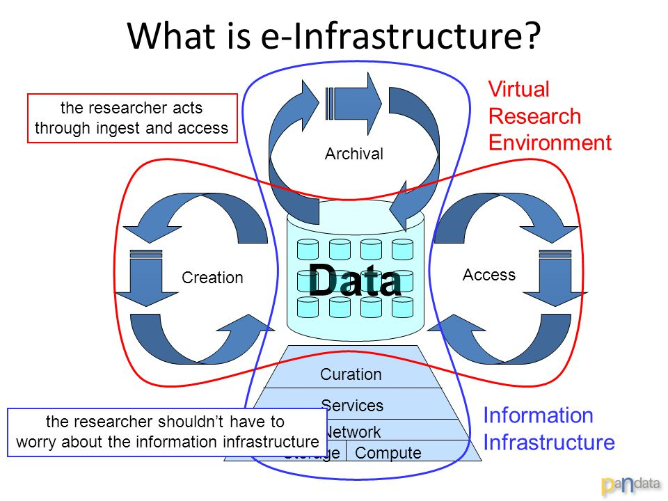 What is e-Infrastructure? Data Creation Archival Access Storage Compute Network Services Curation the researcher acts through ingest and access Virtua