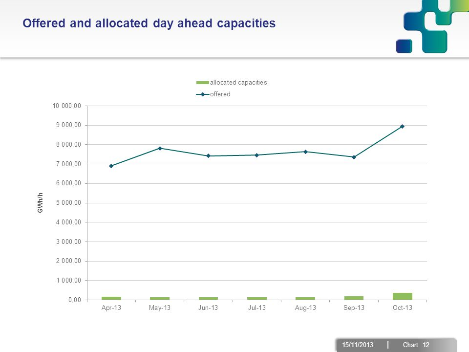 15/11/2013 | Chart 12 Offered and allocated day ahead capacities