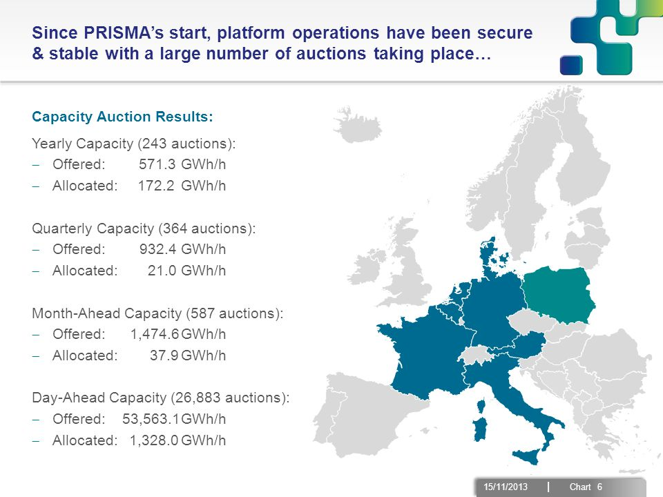 15/11/2013 | Chart 6 Since PRISMA's start, platform operations have been secure & stable with a large number of auctions taking place… Capacity Auction Results: Yearly Capacity (243 auctions):  Offered: 571.3GWh/h  Allocated: 172.2 GWh/h Quarterly Capacity (364 auctions):  Offered: 932.4GWh/h  Allocated: 21.0GWh/h Month-Ahead Capacity (587 auctions):  Offered: 1,474.6GWh/h  Allocated: 37.9GWh/h Day-Ahead Capacity (26,883 auctions):  Offered: 53,563.1GWh/h  Allocated: 1,328.0GWh/h