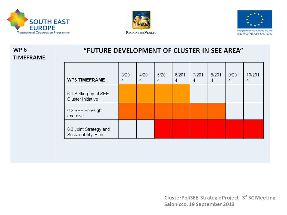 "ClusterPoliSEE Strategic Project - 3° SC Meeting Salonicco, 19 September 2013 WP 6 TIMEFRAME ""FUTURE DEVELOPMENT OF CLUSTER IN SEE AREA"" WP6 TIMEFRAME"