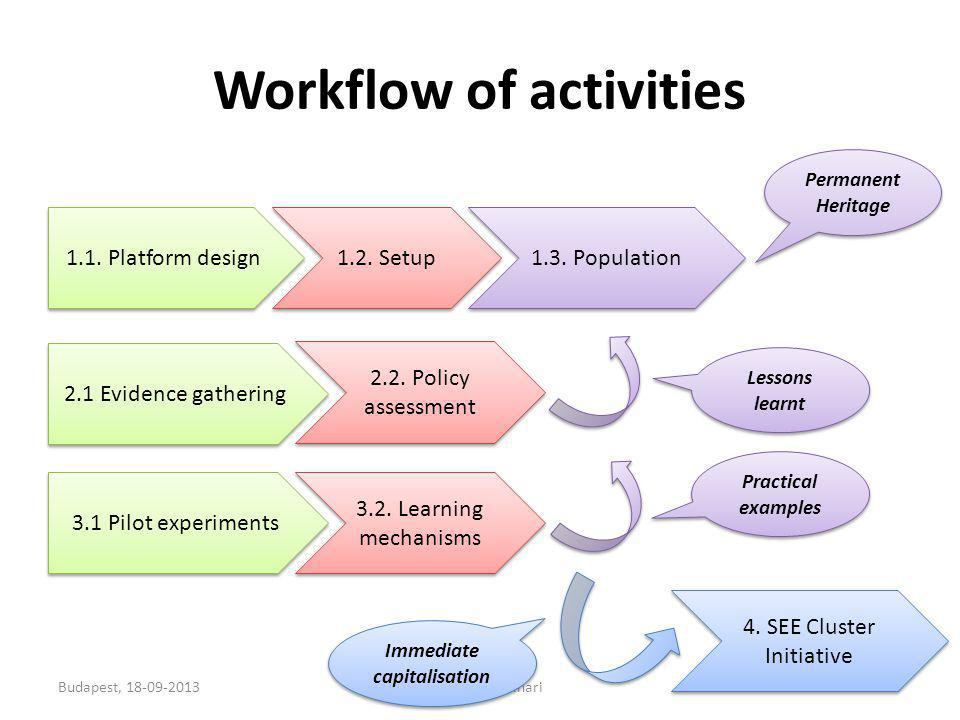 Workflow of activities Budapest, 18-09-2013Francesco Molinari7 1.1.
