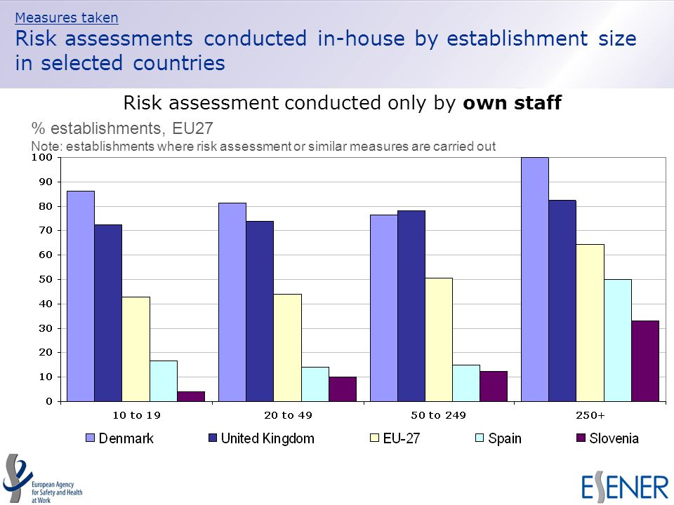 Measures taken Risk assessments conducted in-house by establishment size in selected countries Risk assessment conducted only by own staff % establishments, EU27 Note: establishments where risk assessment or similar measures are carried out