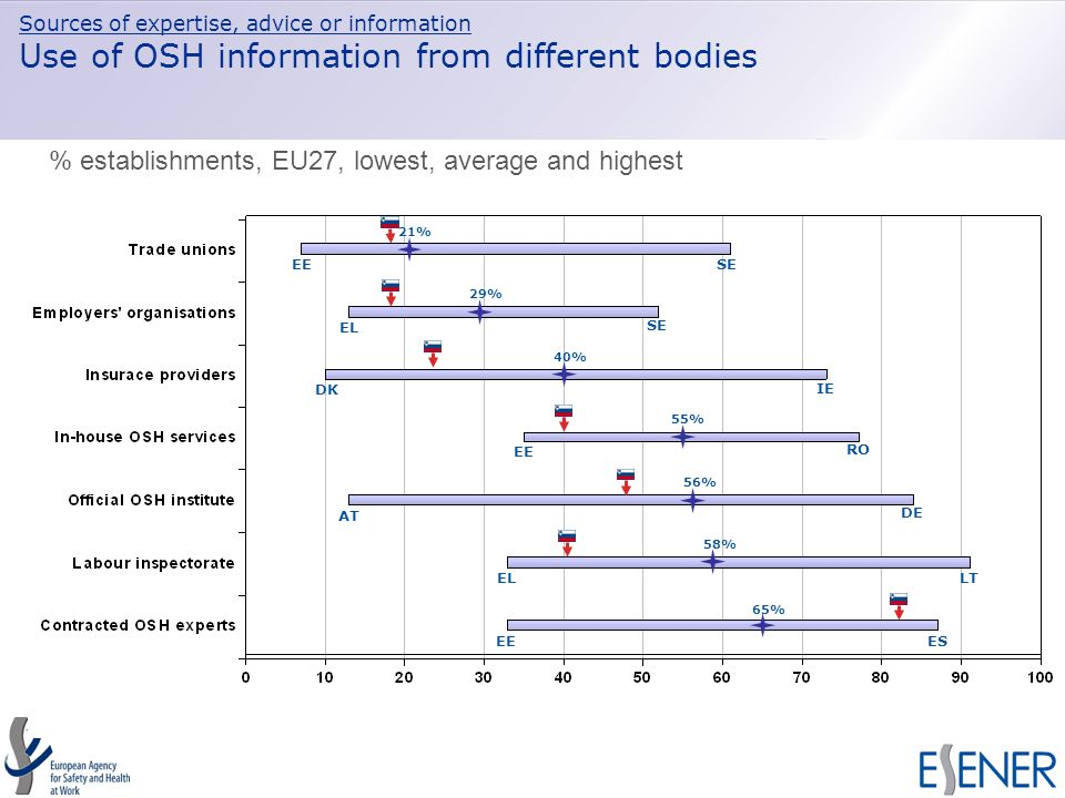 Sources of expertise, advice or information Use of OSH information from different bodies EESE EL SE DK IE EE RO AT DE EL LT EEES % establishments, EU27, lowest, average and highest 21% 29% 40% 55% 56% 58% 65%