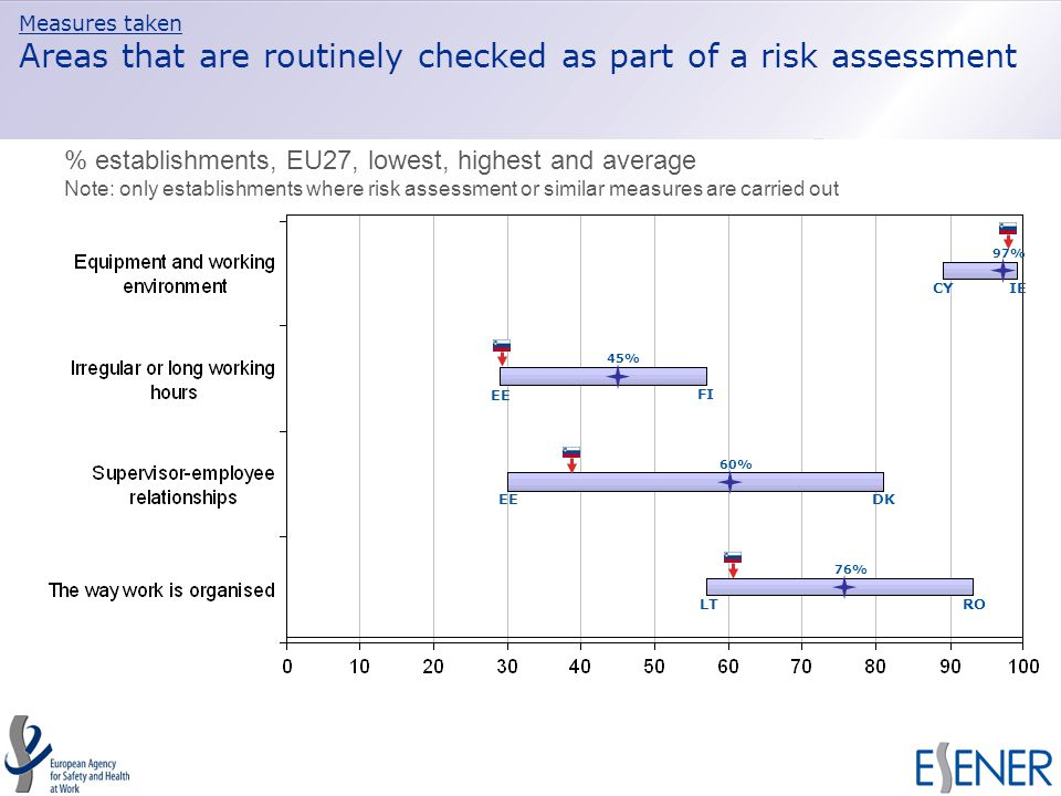 Measures taken Areas that are routinely checked as part of a risk assessment EE CY FI IE RO DK LT EE 97% 45% 60% 76% % establishments, EU27, lowest, highest and average Note: only establishments where risk assessment or similar measures are carried out