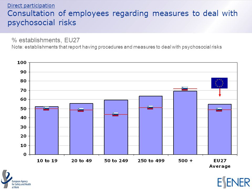 Direct participation Consultation of employees regarding measures to deal with psychosocial risks % establishments, EU27 Note: establishments that report having procedures and measures to deal with psychosocial risks
