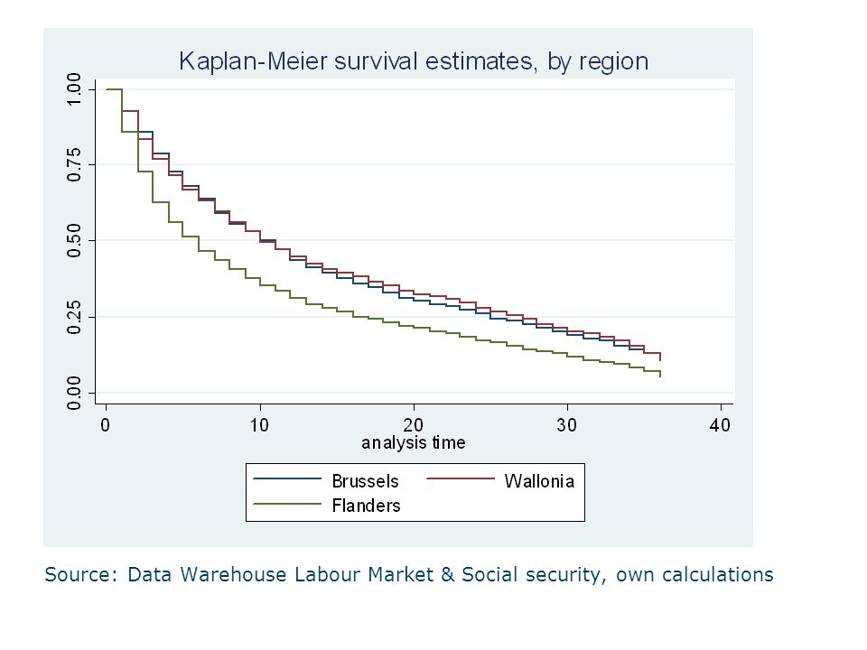 Source: Data Warehouse Labour Market & Social security, own calculations