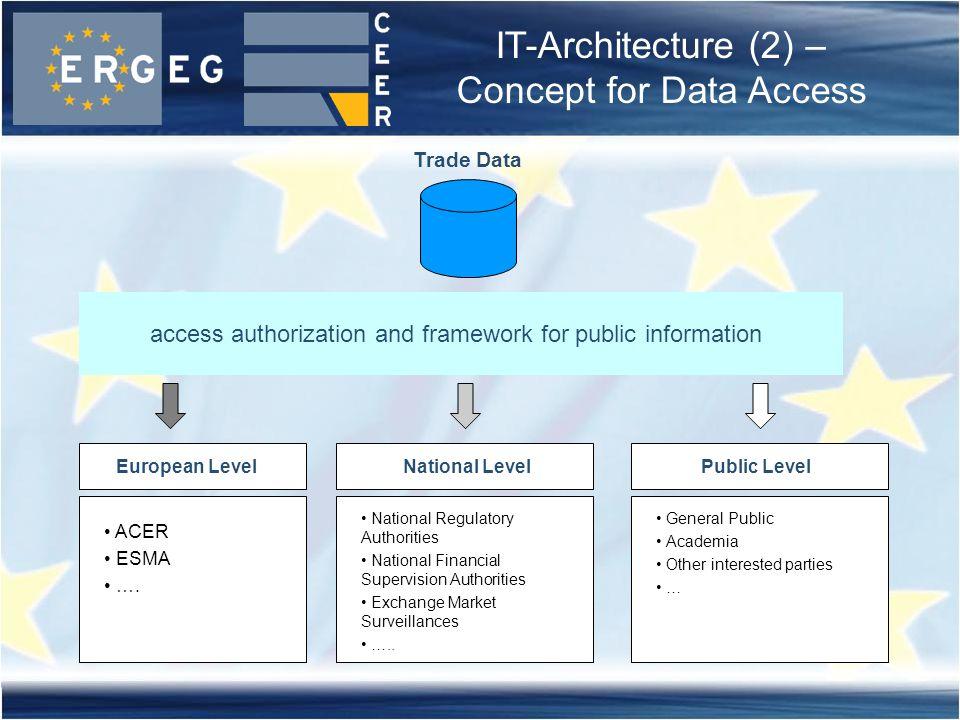 access authorization and framework for public information European LevelNational LevelPublic Level Trade Data ACER ESMA ….